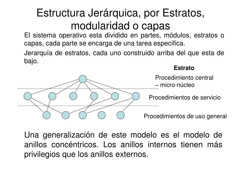 Procedimiento central – micro-núcleo