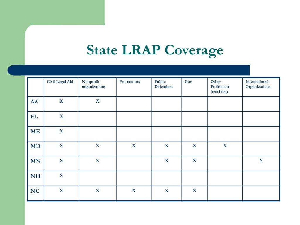 State LRAP Coverage