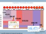 ingresos promedio anuales