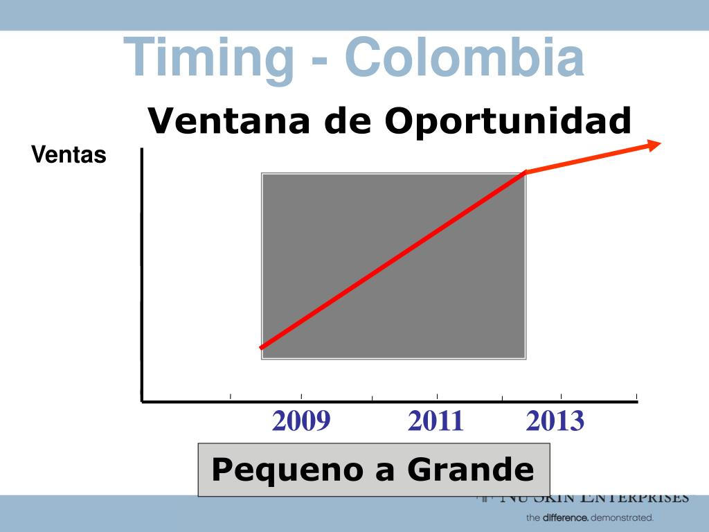 Timing - Colombia