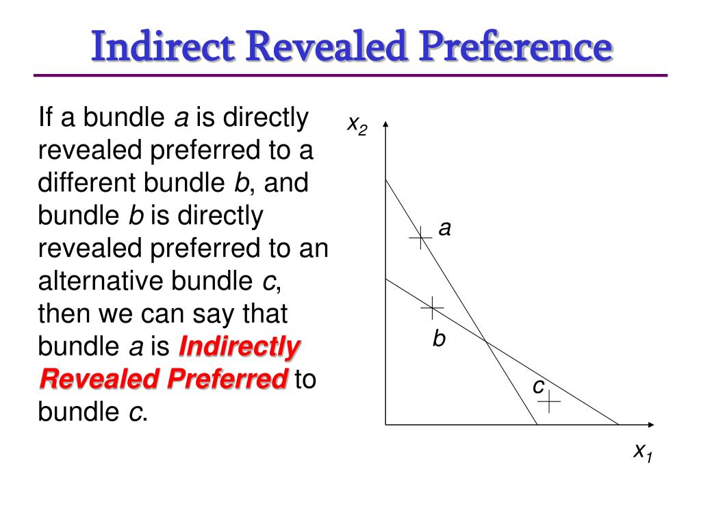Indirect Revealed Preference