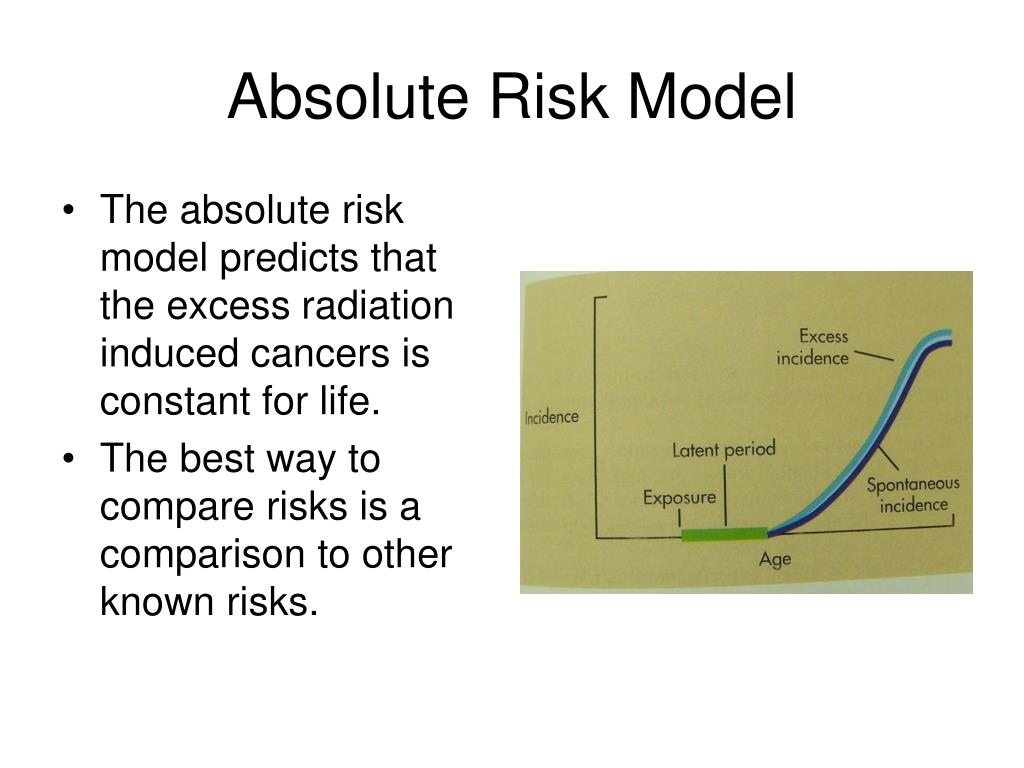 Absolute Risk Model