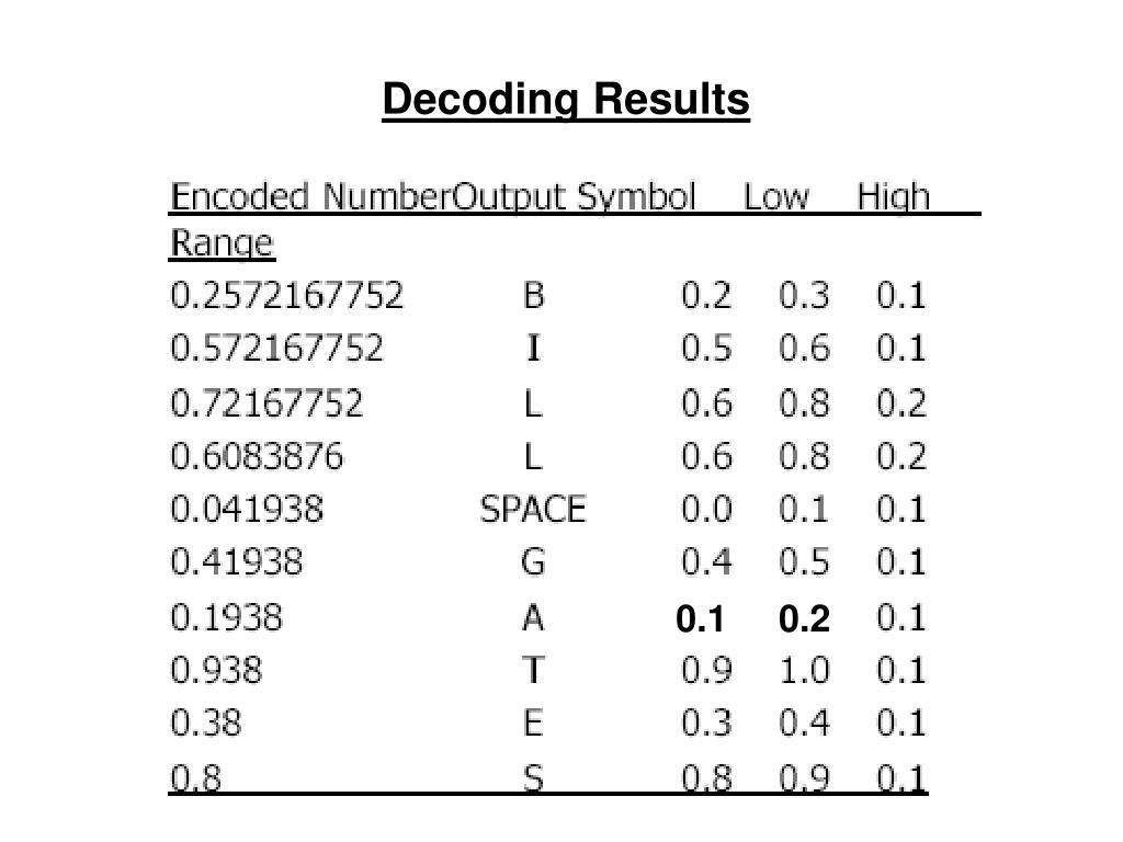 Decoding Results