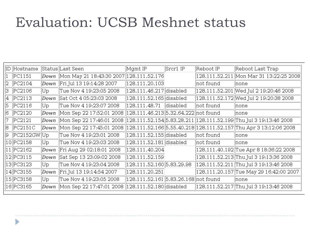 Evaluation: UCSB Meshnet status