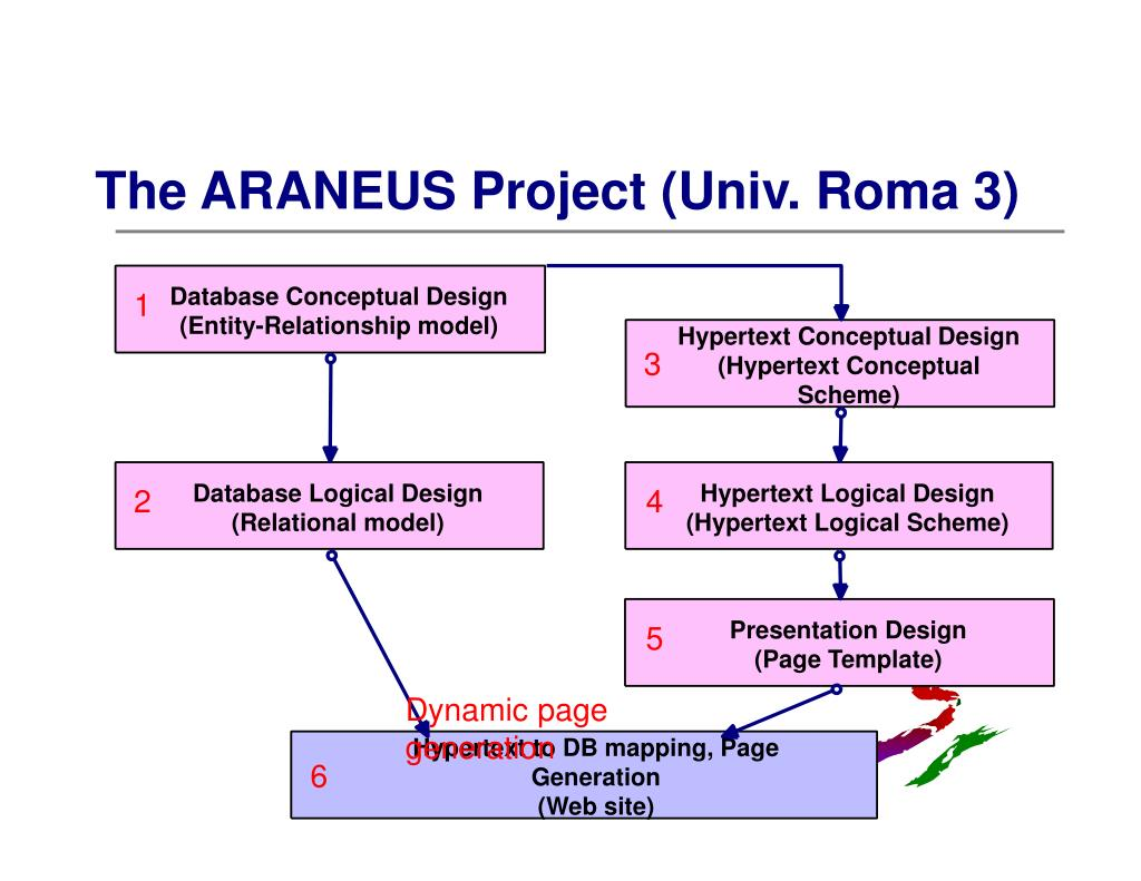 Database Conceptual Design
