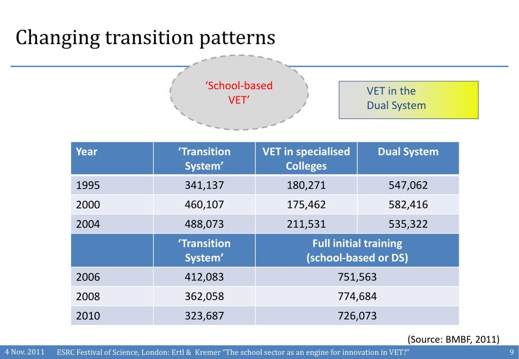 Changing transition patterns