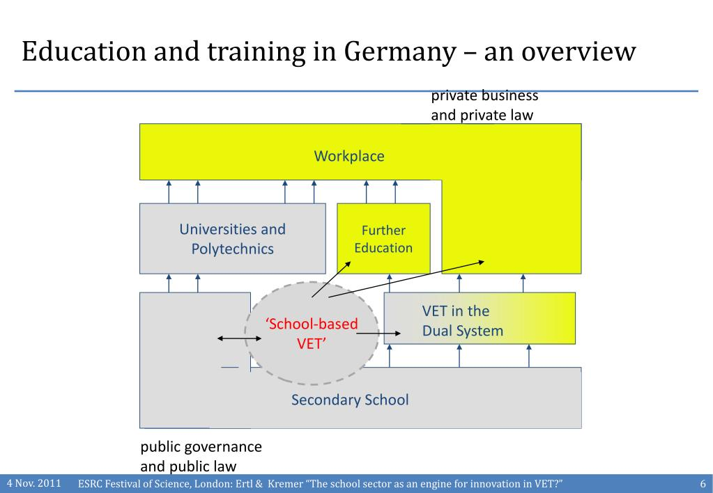 Education and training in Germany – an overview