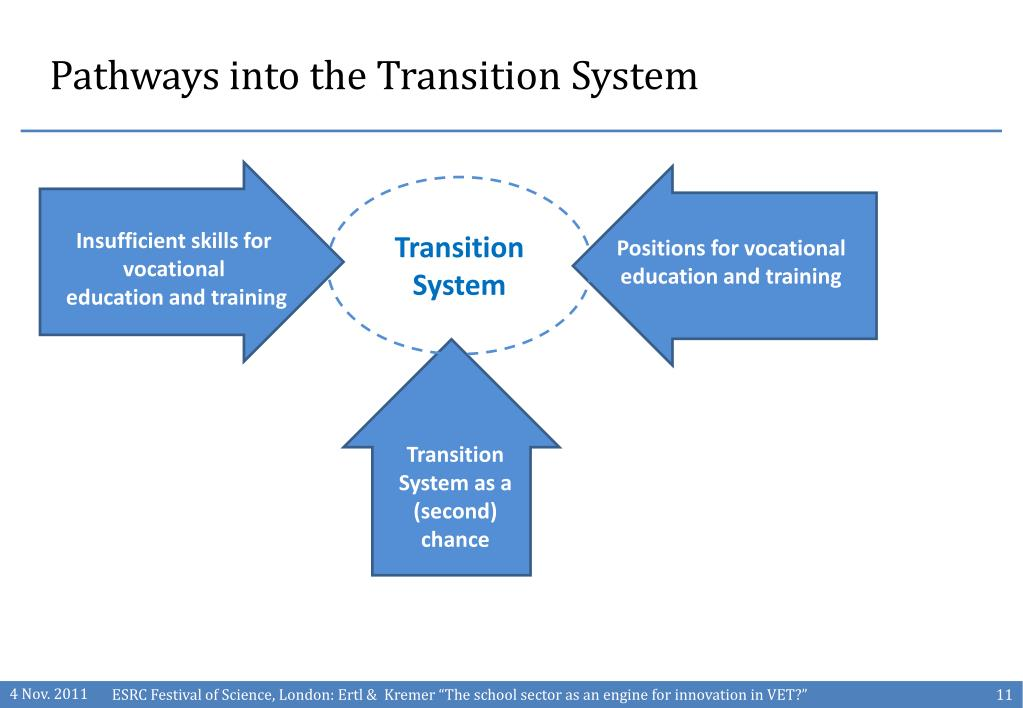 Pathways into the Transition System