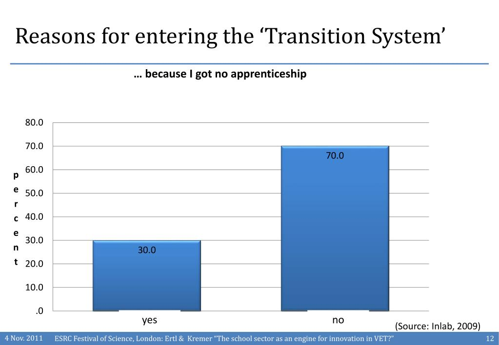 Reasons for entering the 'Transition System'