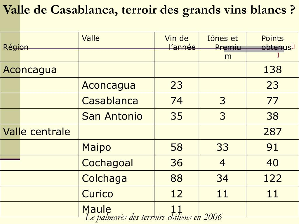 Valle de Casablanca, terroir des grands vins blancs ?