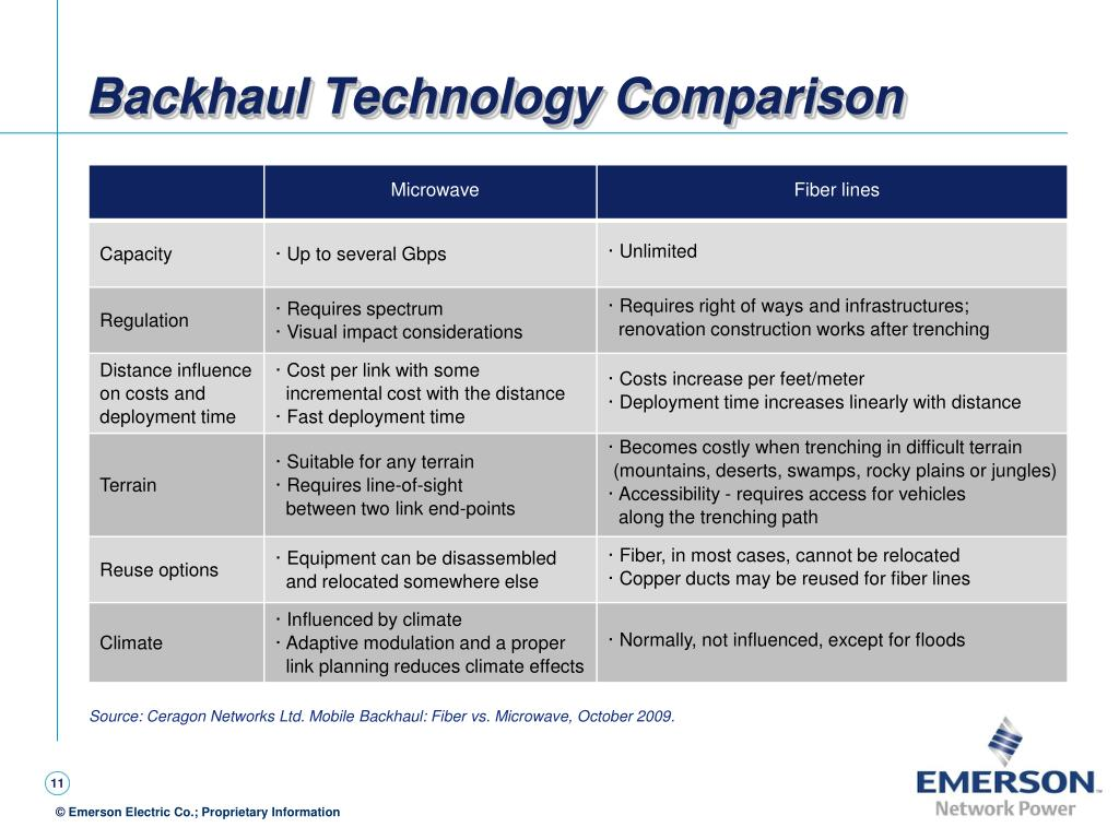Backhaul Technology Comparison