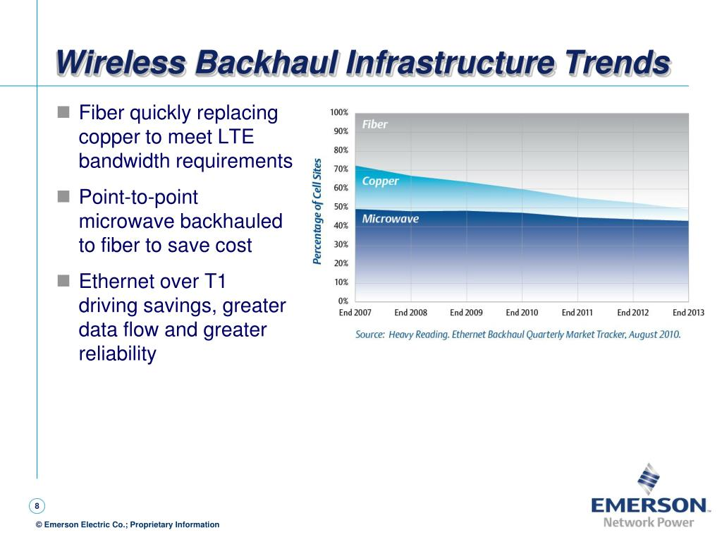 Wireless Backhaul Infrastructure Trends