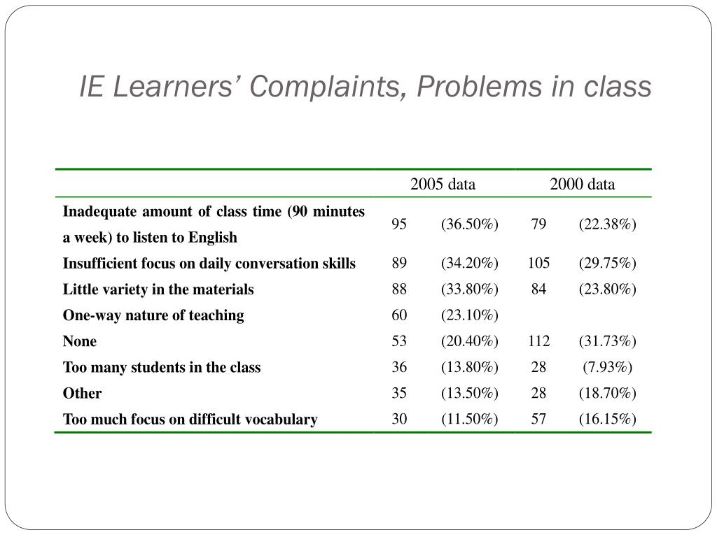 IE Learners' Complaints, Problems in class