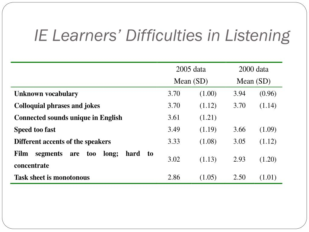 IE Learners' Difficulties in Listening