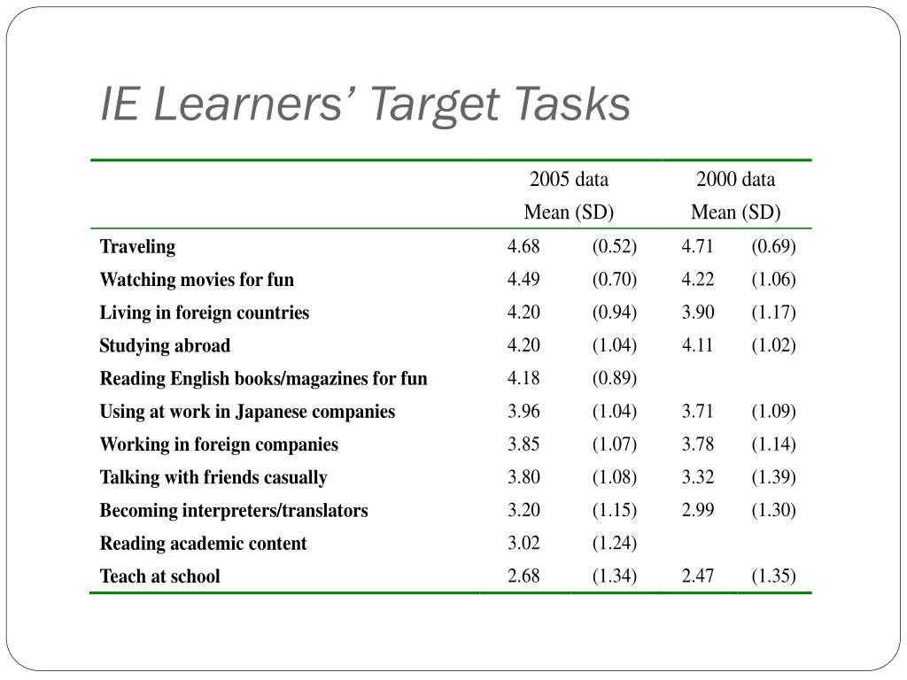IE Learners' Target Tasks