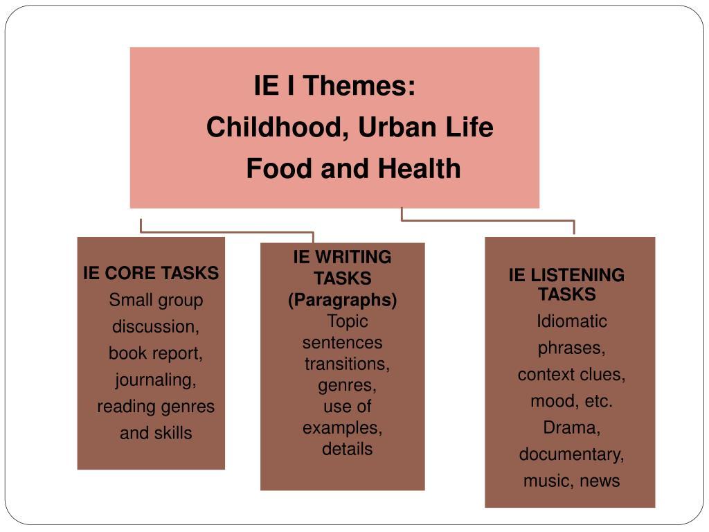 IE I Themes: