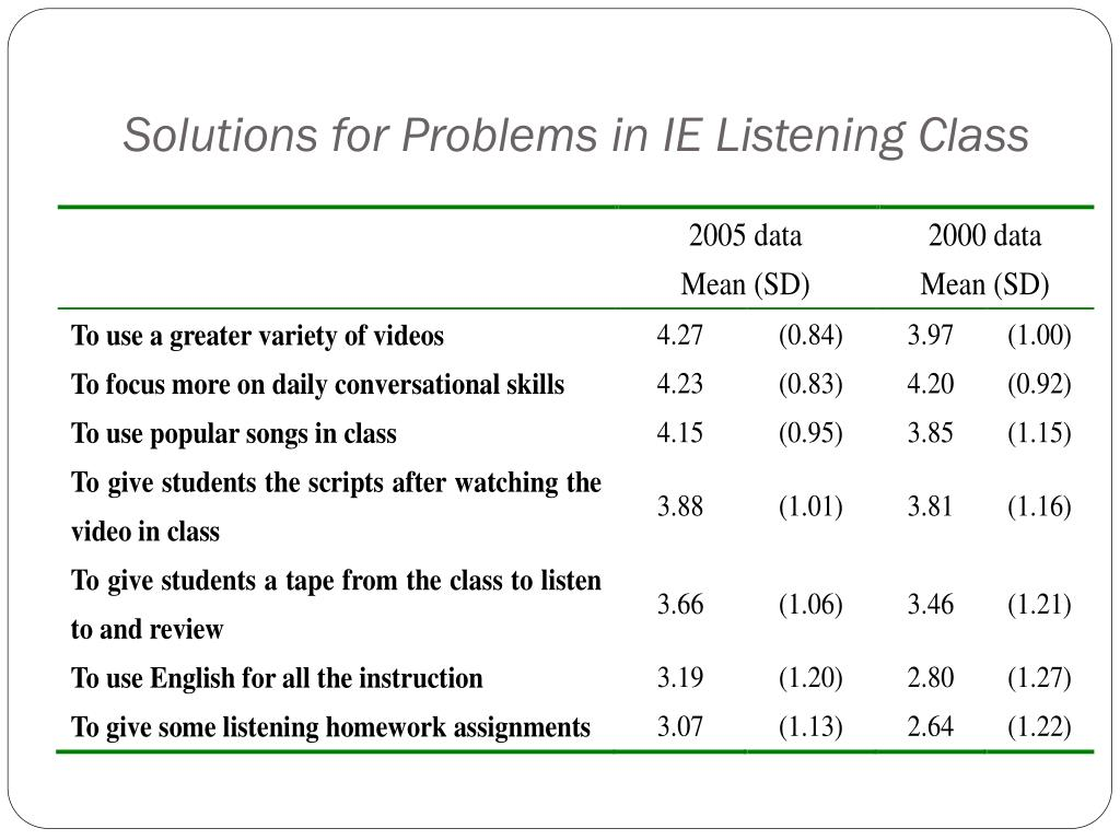 Solutions for Problems in IE Listening Class
