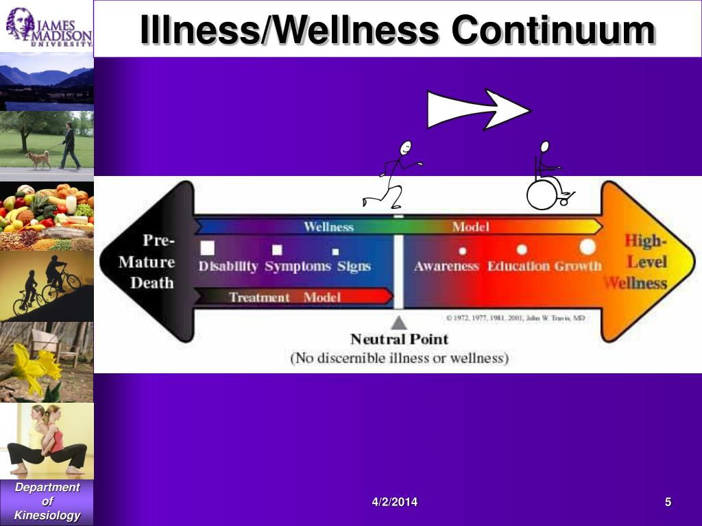Illness/Wellness Continuum