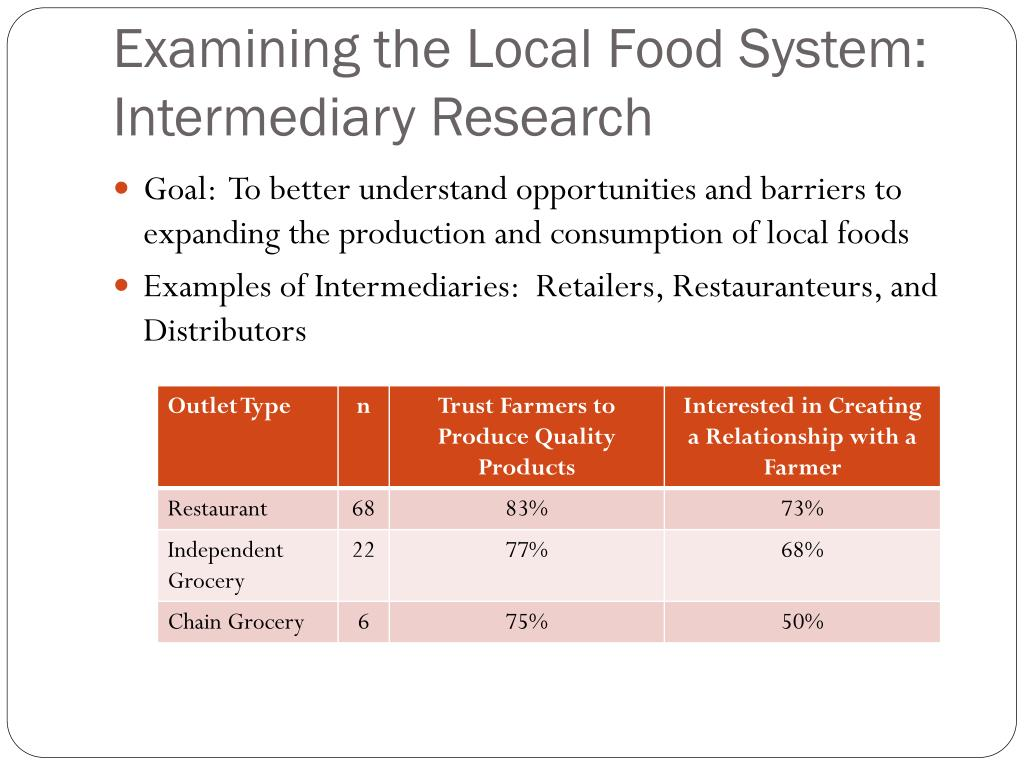 Examining the Local Food System: Intermediary Research