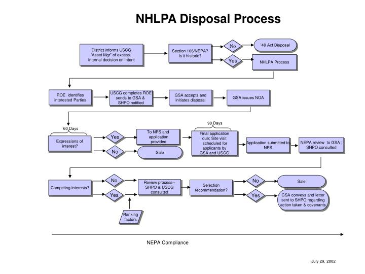 NHLPA Disposal Process