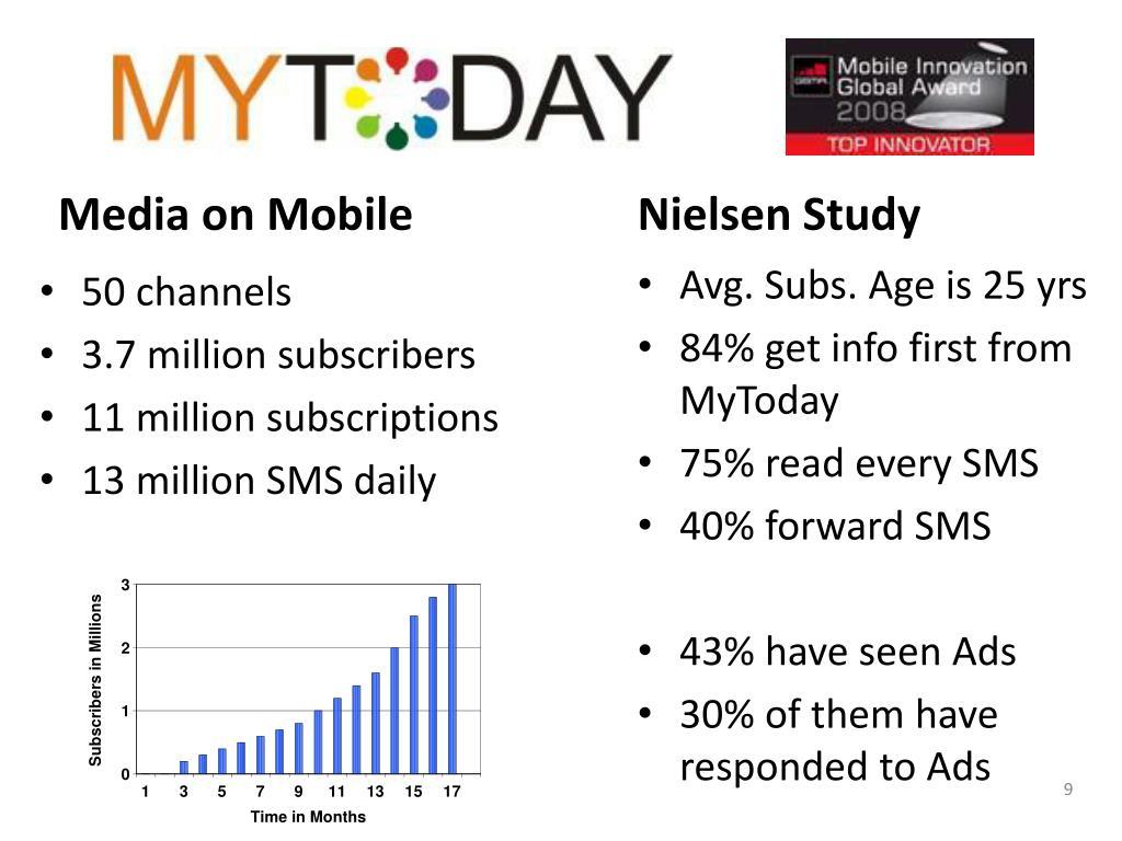 Media on Mobile