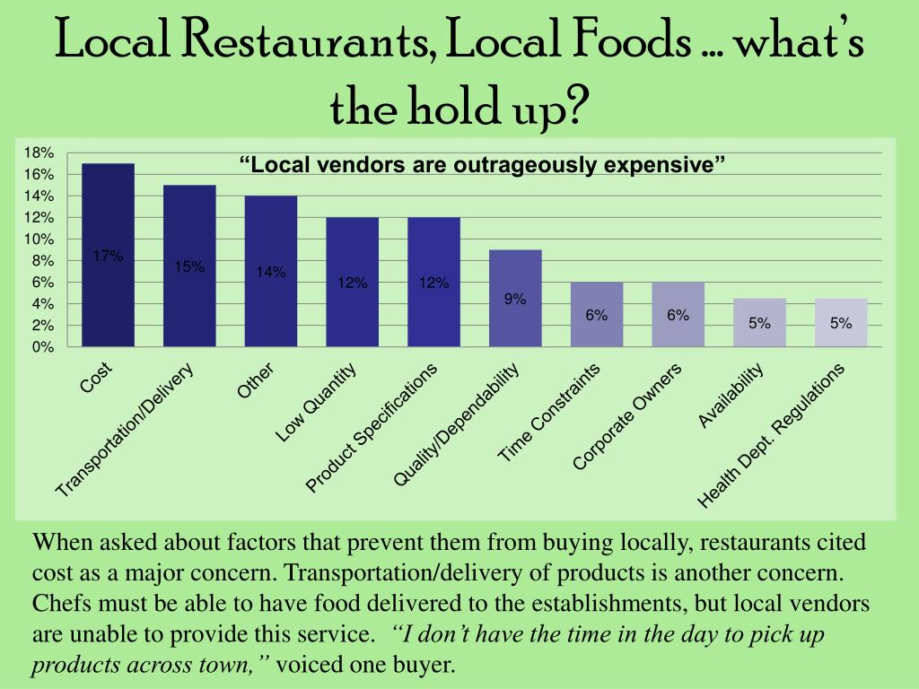 Local Restaurants, Local Foods … what's the hold up?