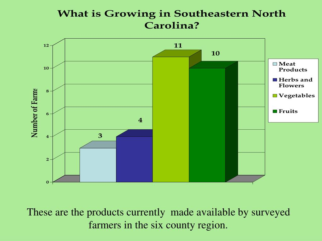 These are the products currently  made available by surveyed farmers in the six county region.
