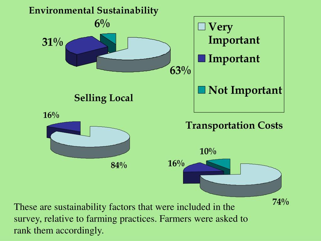 These are sustainability factors that were included in the survey, relative to farming practices. Farmers were asked to rank them accordingly.