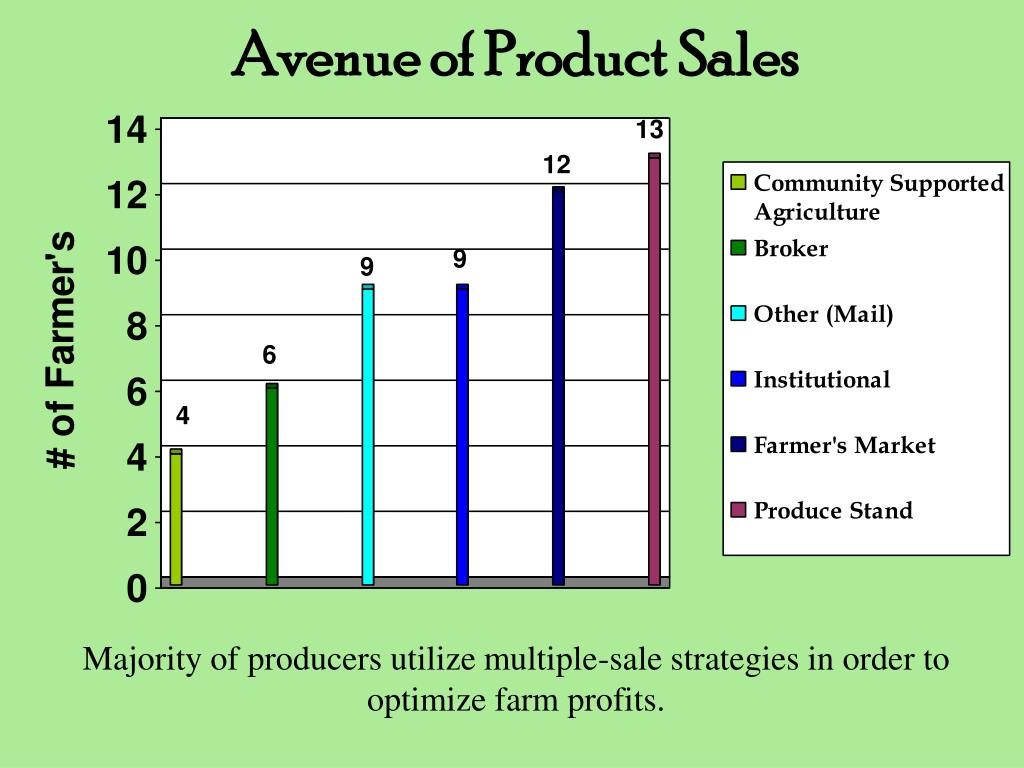 Avenue of Product Sales