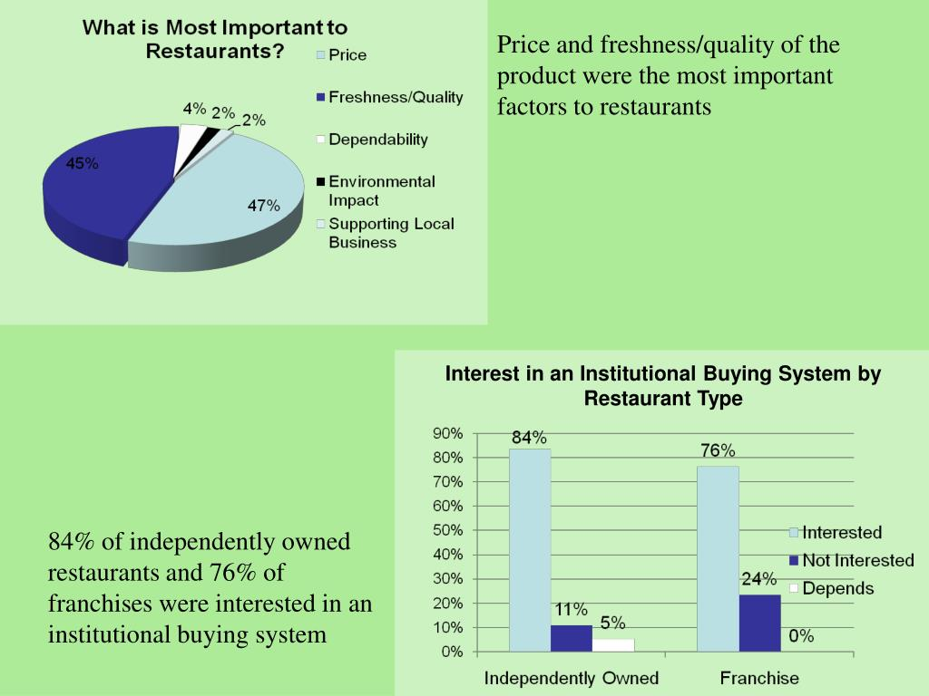 Price and freshness/quality of the product were the most important factors to restaurants