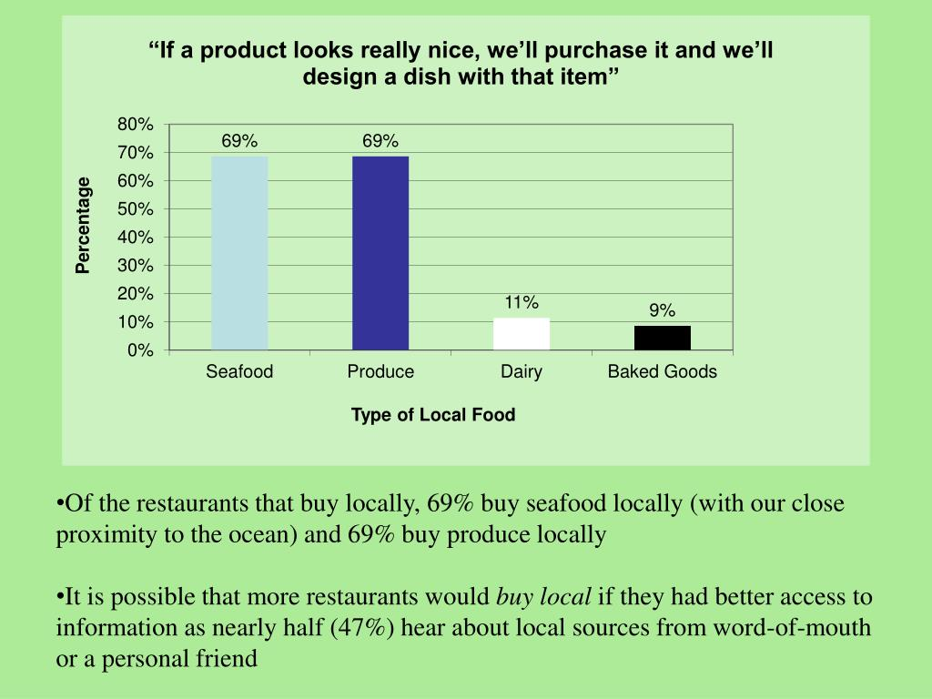 Of the restaurants that buy locally, 69% buy seafood locally (with our close proximity to the ocean) and 69% buy produce locally