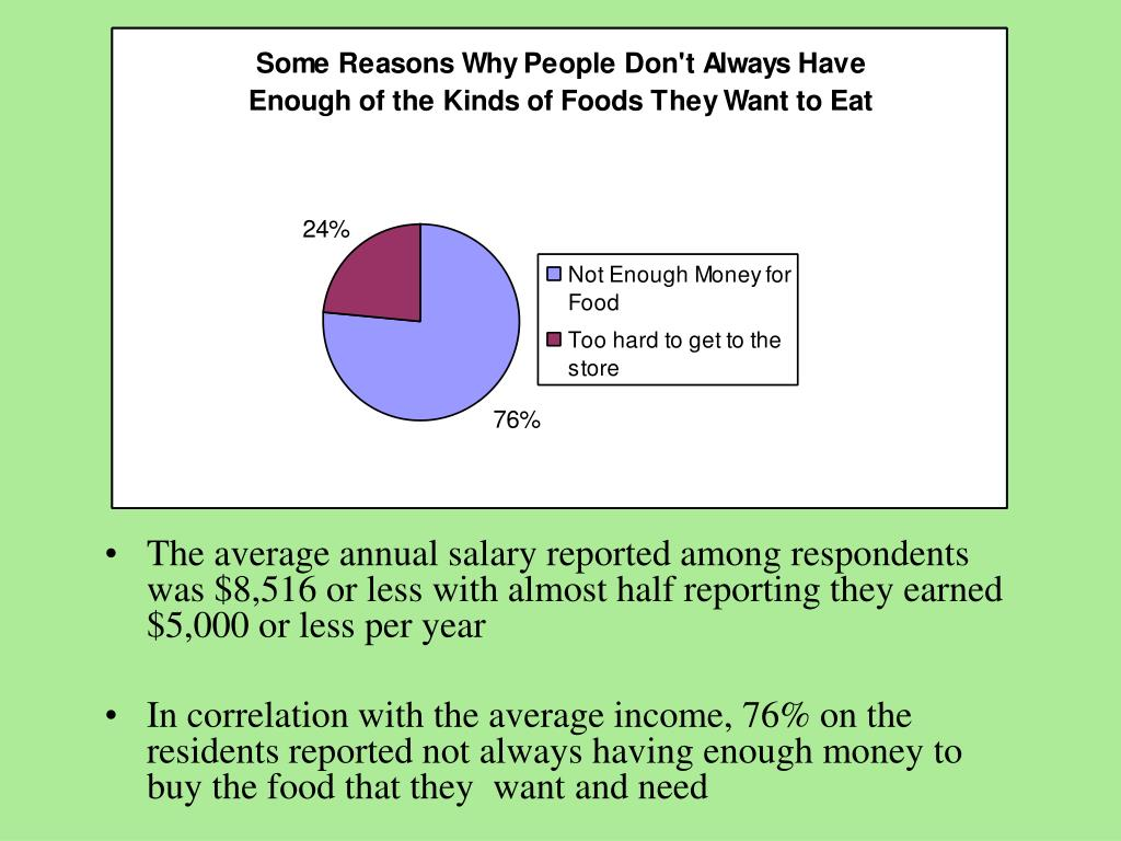 The average annual salary reported among respondents was $8,516 or less with almost half reporting they earned $5,000 or less per year