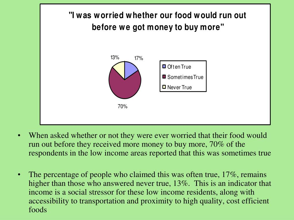 When asked whether or not they were ever worried that their food would run out before they received more money to buy more, 70% of the respondents in the low income areas reported that this was sometimes true
