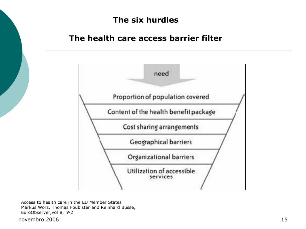 The six hurdles