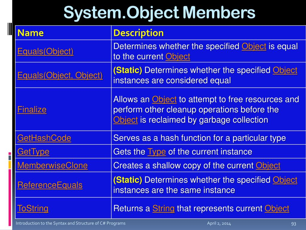 System.Object Members