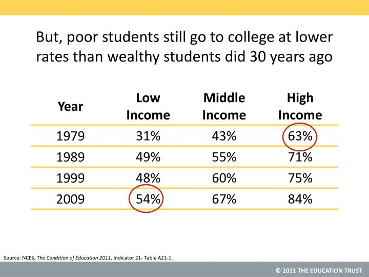 But, poor students still go to college at lower rates than wealthy students did 30 years ago