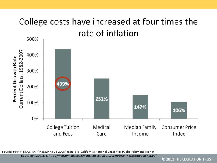 College costs have increased at four times the rate of inflation