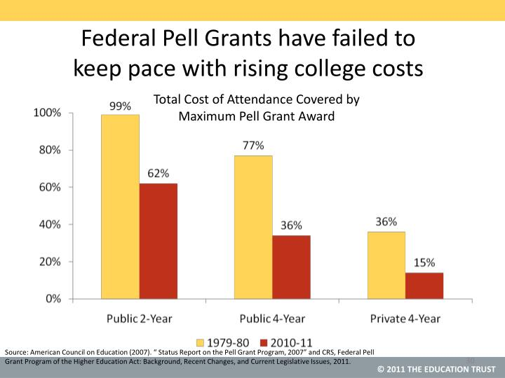 Federal Pell Grants have failed to
