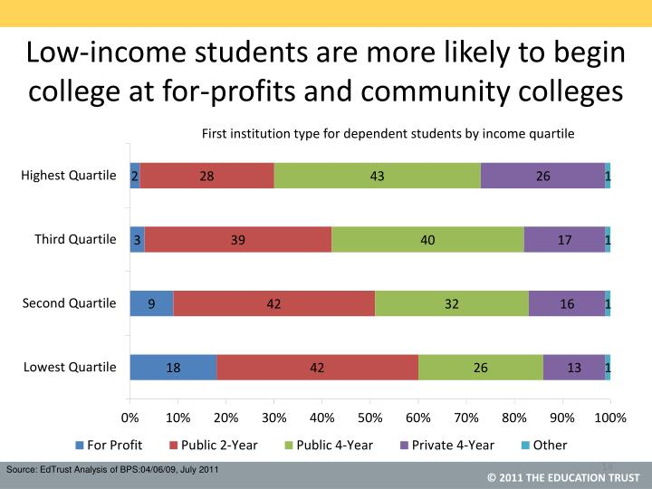First institution type for dependent students by income quartile