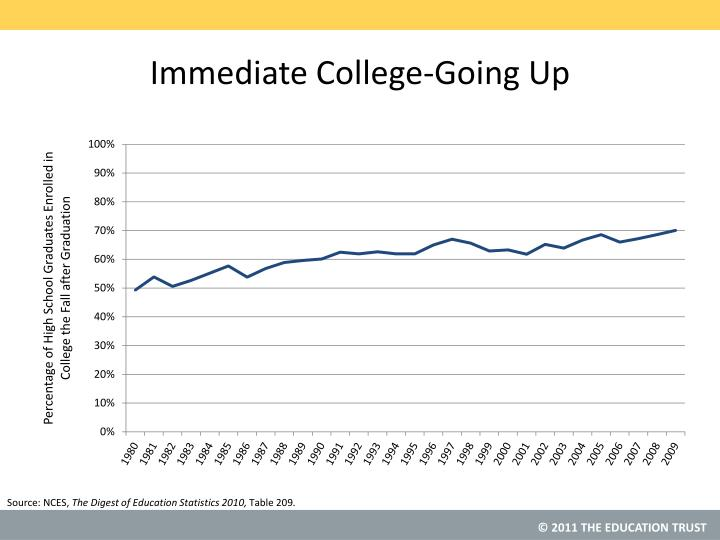 Immediate College-Going Up