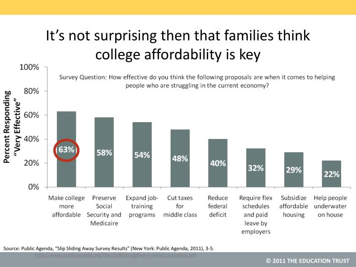 It's not surprising then that families think college affordability is key