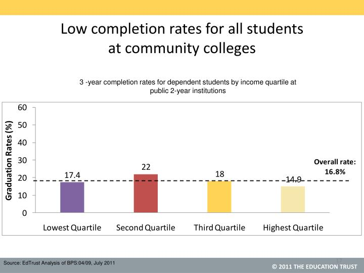 Low completion rates for all students