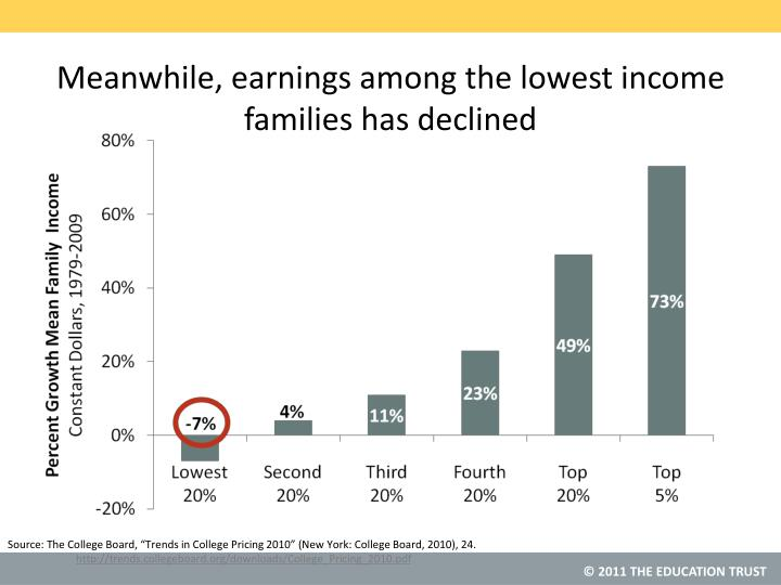 Meanwhile, earnings among the lowest income families has declined