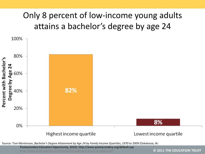 Only 8 percent of low-income young adults attains a bachelor's degree by age 24