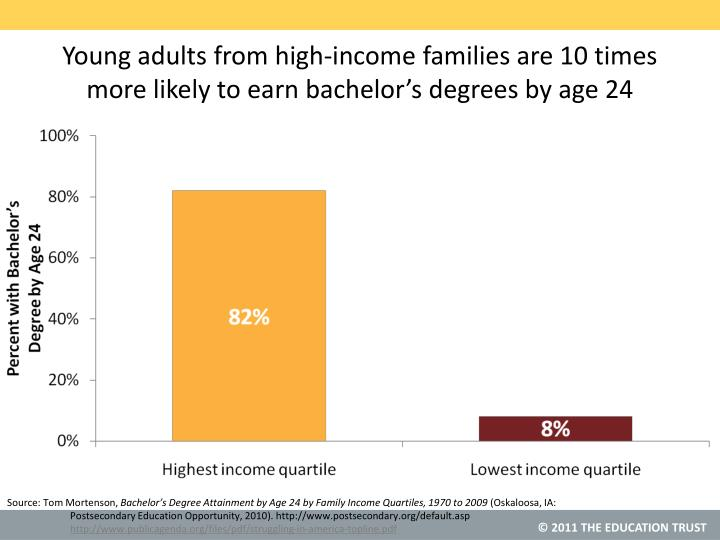 Young adults from high-income families are 10 times more likely to earn bachelor's degrees by age 24