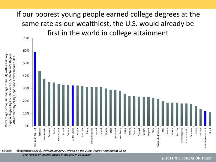 If our poorest young people earned college degrees at the same rate as our wealthiest, the U.S. would already be