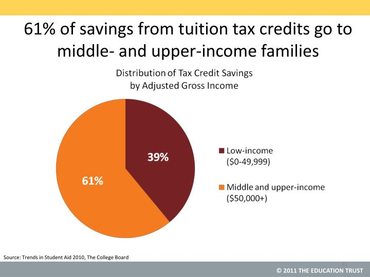 61% of savings from tuition tax credits go to middle- and upper-income families