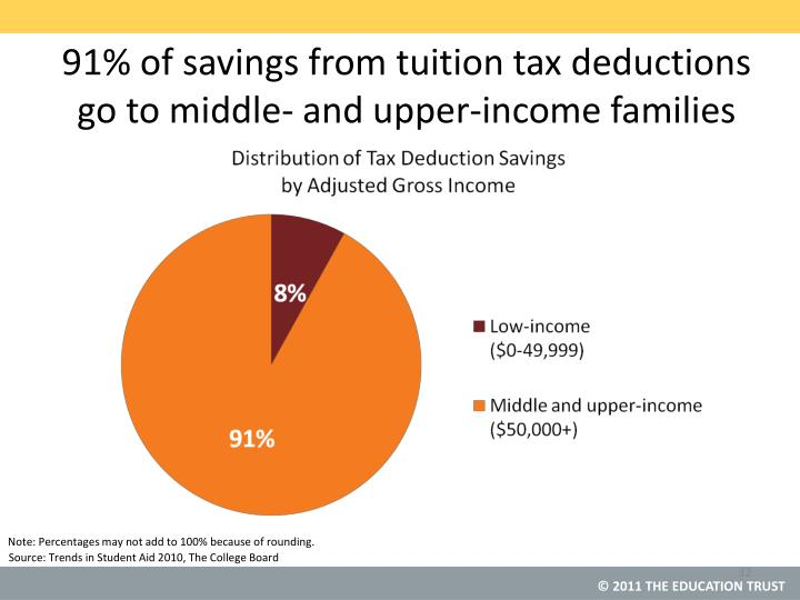 91% of savings from tuition tax deductions go to middle- and upper-income families