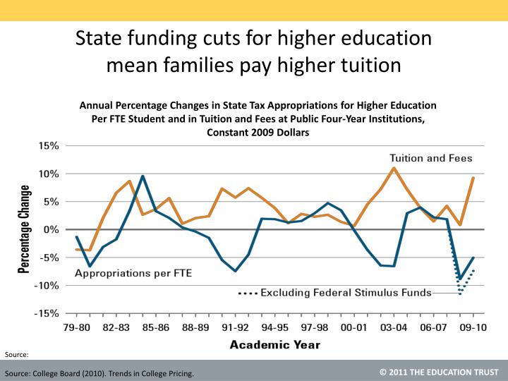 State funding cuts for higher education