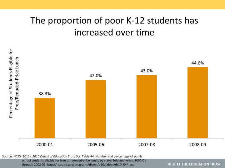 The proportion of poor K-12 students has increased over time